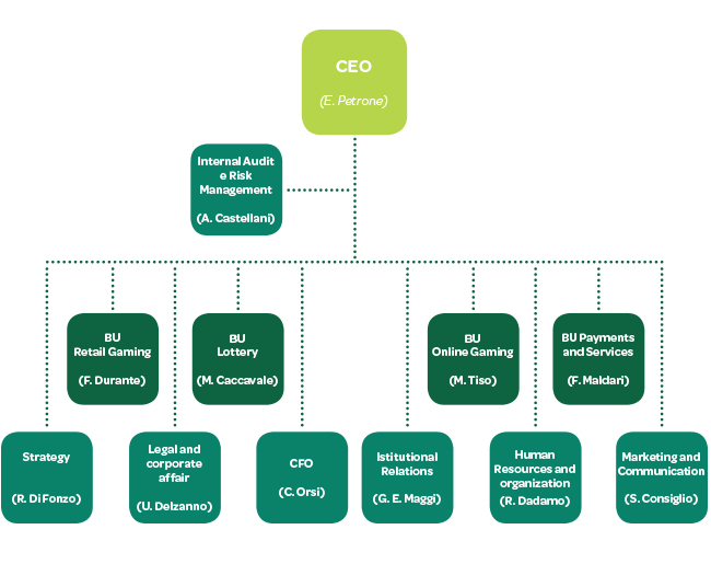 organizational structure of subway Subway company profile - on prcom  franchise to over 22,000 locations in 78  countries and our dedicated support structure keeps it smoothly running.